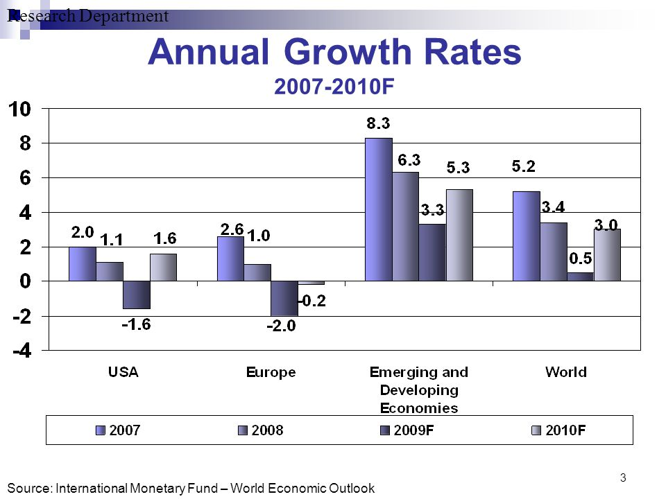 Research Department 3 Annual Growth Rates 2007-2010F Source: International Monetary Fund – World Economic Outlook