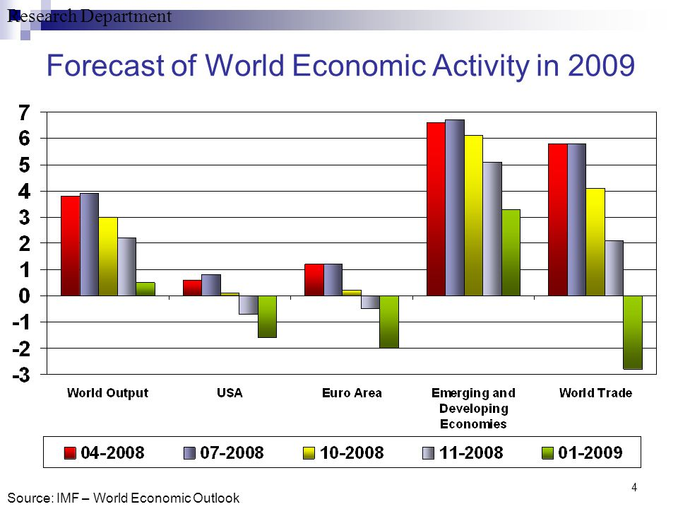 Research Department 4 Forecast of World Economic Activity in 2009 Source: IMF – World Economic Outlook