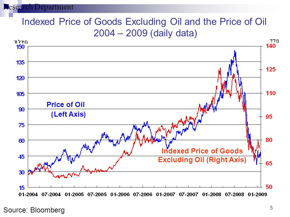 Research Department 5 Indexed Price of Goods Excluding Oil and the Price of Oil 2004 – 2009 (daily data) Indexed Price of Goods Excluding Oil (Right A