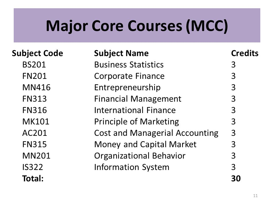 Major Core Courses (MCC) Subject CodeSubject NameCredits BS201Business Statistics3 FN201Corporate Finance 3 MN416Entrepreneurship3 FN313Financial Mana