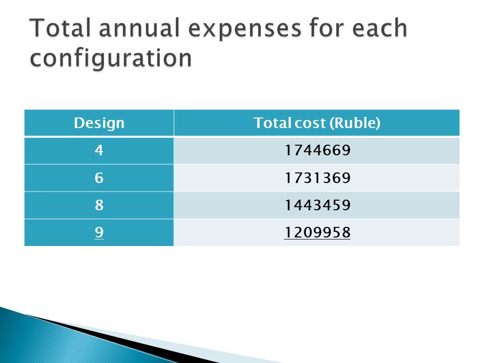 DesignTotal cost (Ruble) 41744669 61731369 81443459 91209958