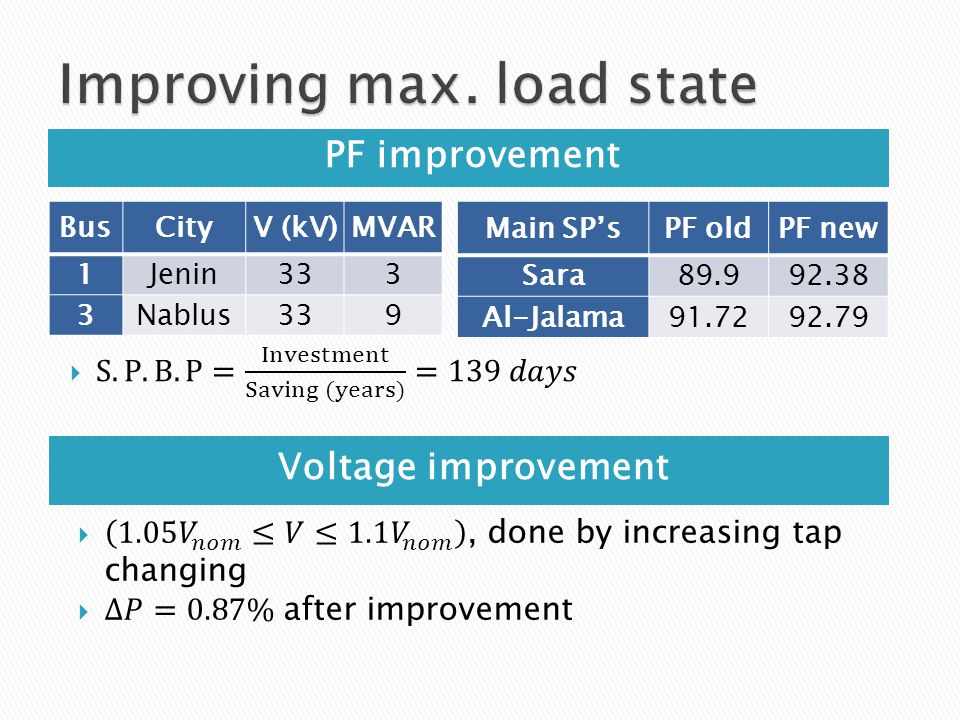 PF improvement Voltage improvement BusCityV (kV)MVAR 1Jenin333 3Nablus339 Main SP'sPF oldPF new Sara Al-Jalama