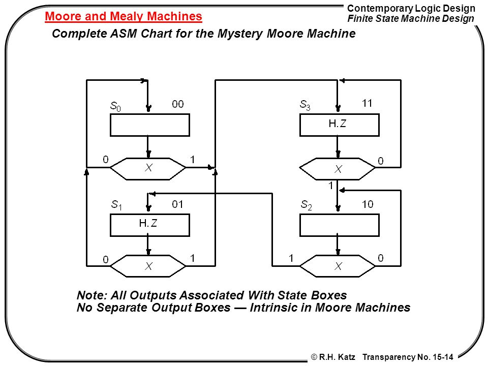 Contemporary Logic Design Finite State Machine Design © R.H. Katz Transparency No. 15-14 Moore and Mealy Machines Complete ASM Chart for the Mystery M