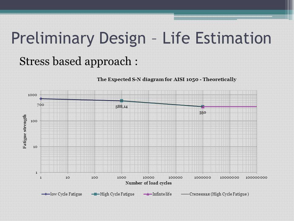 Preliminary Design – Life Estimation Stress based approach :