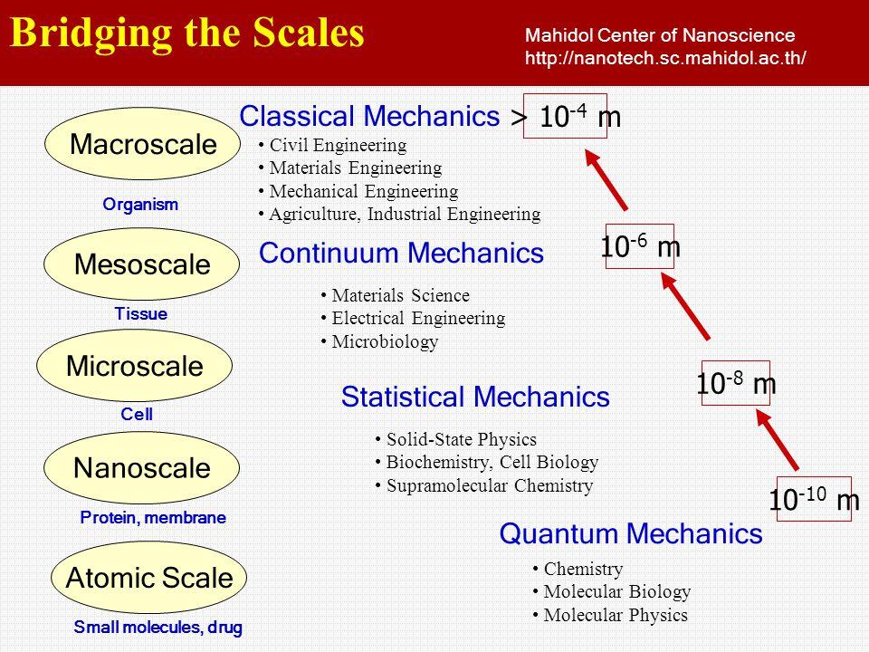 Classical Mechanics Continuum Mechanics Statistical Mechanics Quantum Mechanics 10 -10 m 10 -8 m 10 -6 m > 10 -4 m Chemistry Molecular Biology Molecul
