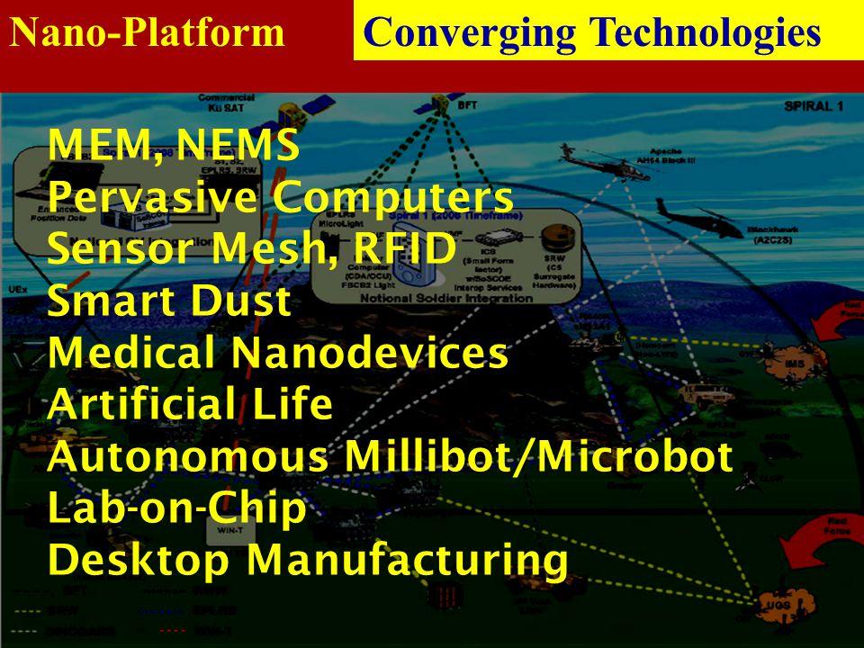 Nano-Platform MEM, NEMS Pervasive Computers Sensor Mesh, RFID Smart Dust Medical Nanodevices Artificial Life Autonomous Millibot/Microbot Lab-on-Chip