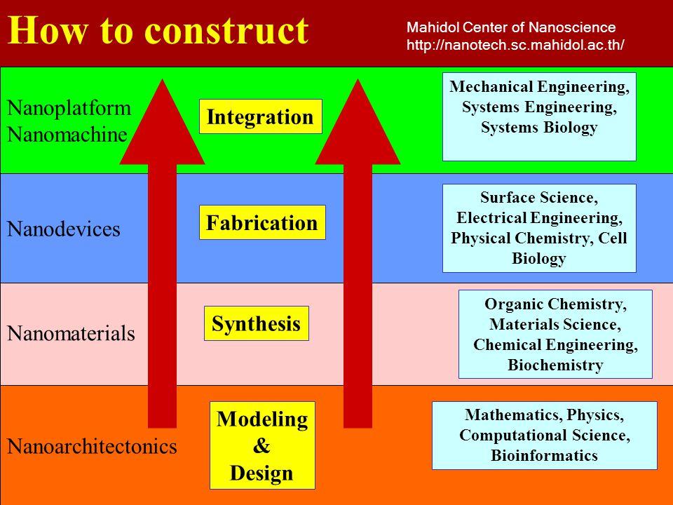 How to construct Mahidol Center of Nanoscience http://nanotech.sc.mahidol.ac.th/ Nanoarchitectonics Nanomaterials Nanodevices Nanoplatform Nanomachine