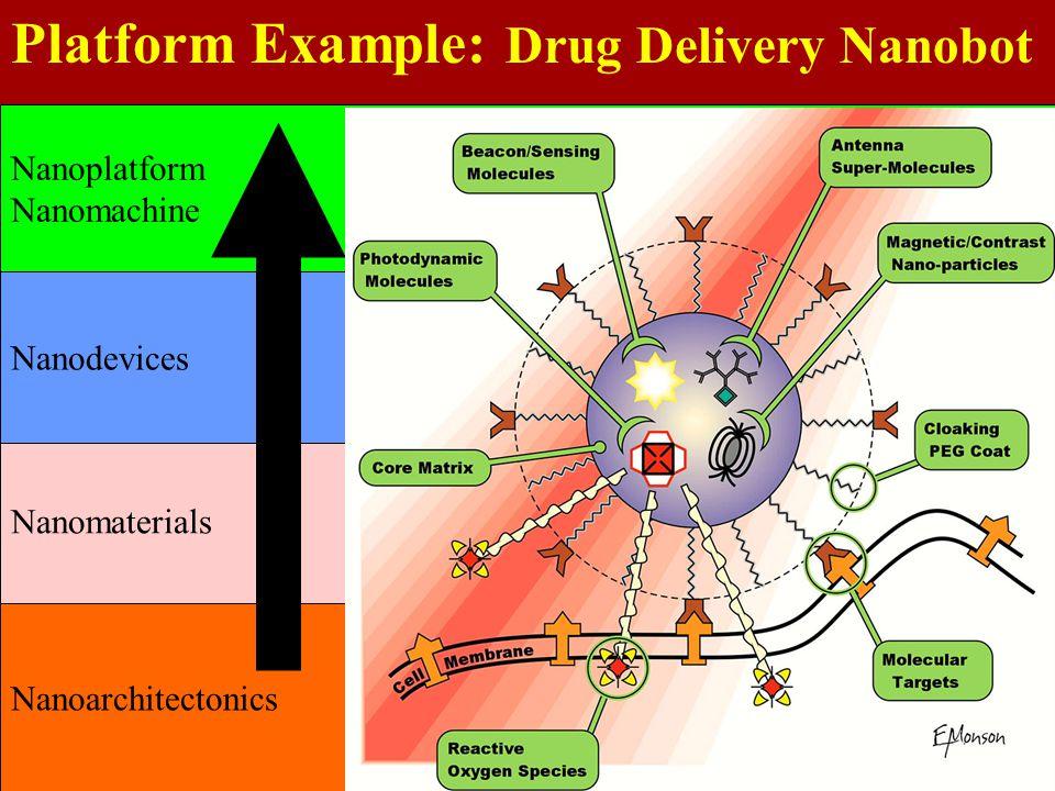 Platform Example: Drug Delivery Nanobot Nanoarchitectonics Nanomaterials Nanodevices Nanoplatform Nanomachine