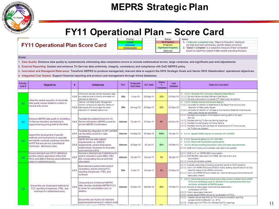 MEPRS Strategic Plan FY11 Operational Plan – Score Card 11