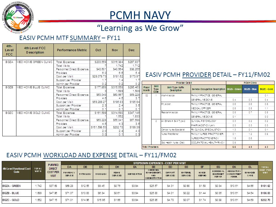 EASIV PCMH WORKLOAD AND EXPENSE DETAIL – FY11/FM02 EASIV PCMH PROVIDER DETAIL – FY11/FM02 EASIV PCMH MTF SUMMARY – FY11 PCMH NAVY Learning as We Grow