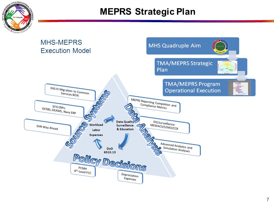 MEPRS Strategic Plan 7 MHS-MEPRS Execution Model