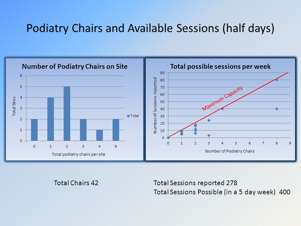Podiatry Chairs and Available Sessions (half days) Maximum Capacity Total Chairs 42Total Sessions reported 278 Total Sessions Possible (in a 5 day week) 400