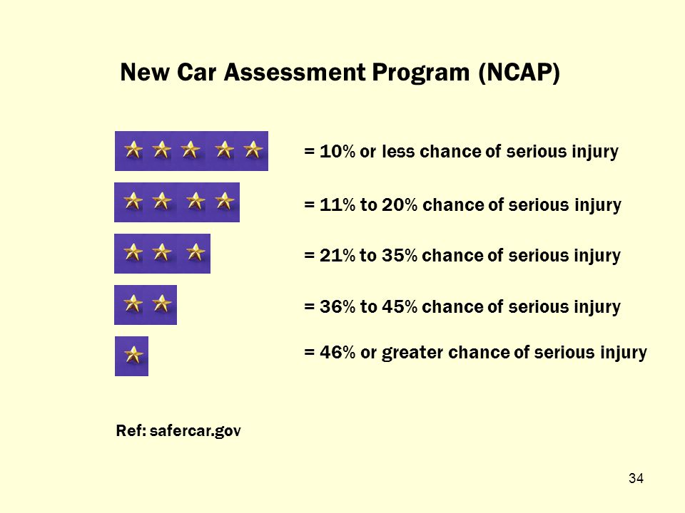 Crash Test Ratings 33 What Do They Mean?
