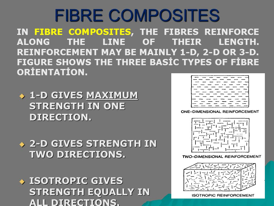 FIBRE COMPOSITES IN FIBRE COMPOSITES, THE FIBRES REINFORCE ALONG THE LINE OF THEIR LENGTH. REINFORCEMENT MAY BE MAINLY 1-D, 2-D OR 3-D. FIGURE SHOWS T