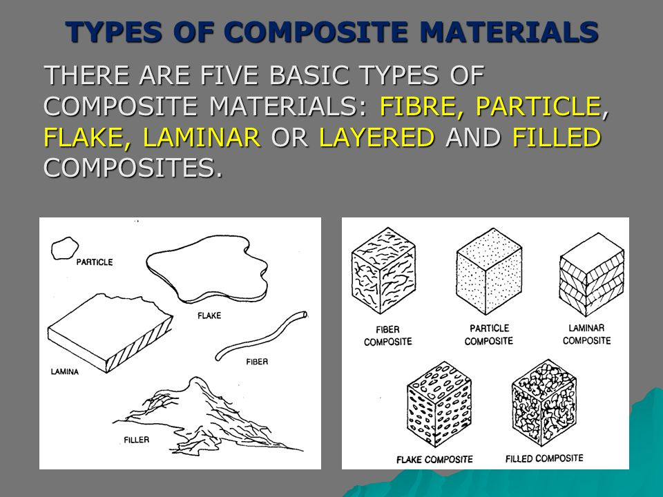 TYPES OF COMPOSITE MATERIALS THERE ARE FIVE BASIC TYPES OF COMPOSITE MATERIALS: FIBRE, PARTICLE, FLAKE, LAMINAR OR LAYERED AND FILLED COMPOSITES. THER