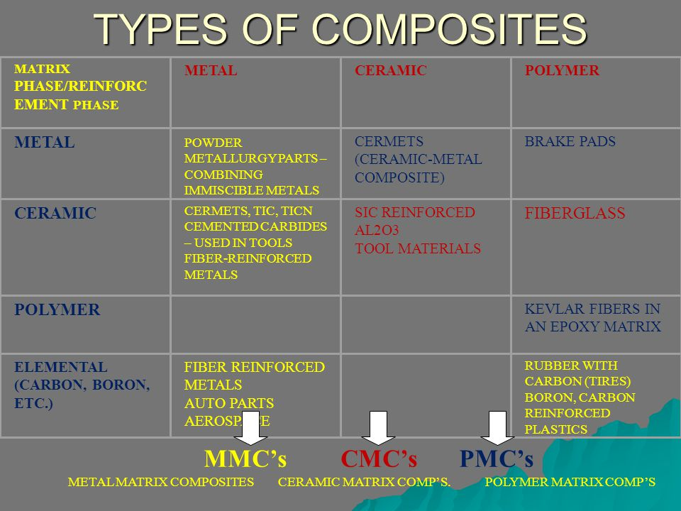 TYPES OF COMPOSITES MATRIX PHASE/REINFORC EMENT PHASE METALCERAMICPOLYMER METAL POWDER METALLURGY PARTS – COMBINING IMMISCIBLE METALS CERMETS (CERAMIC