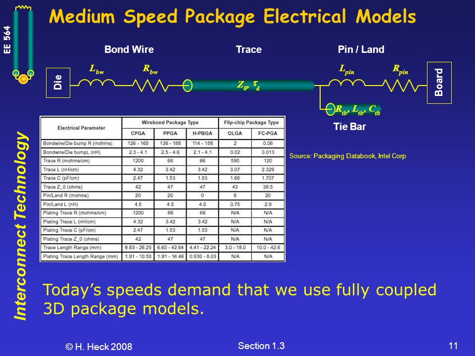 Interconnect Technology EE 564 © H. Heck 2008 Section 1.311 Medium Speed Package Electrical Models Bond WireTracePin / Land Tie Bar L bw R L pin R Z 0