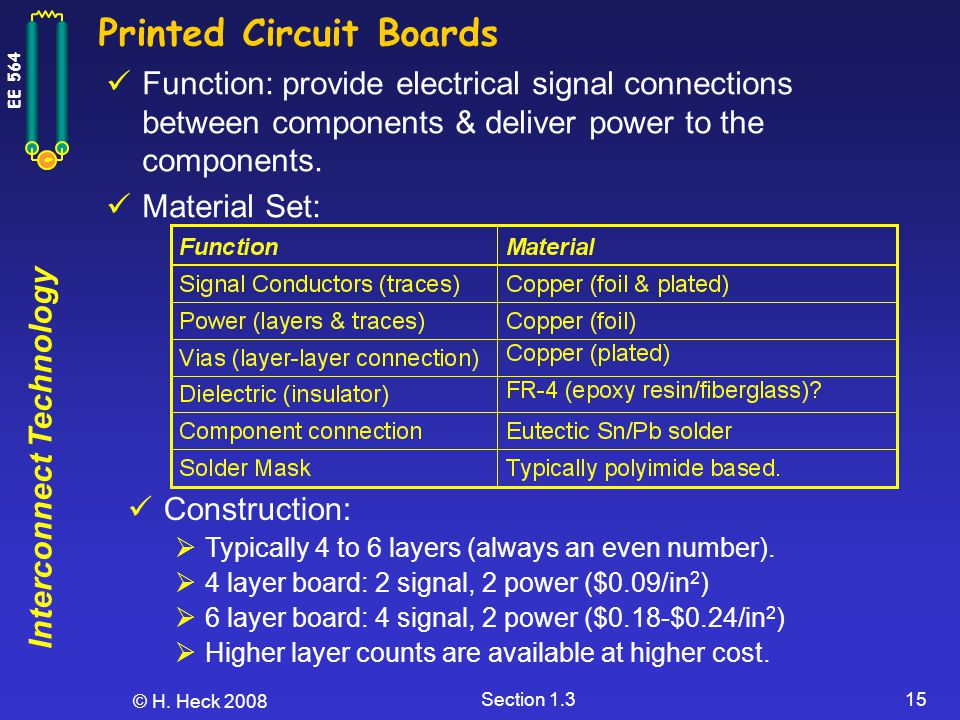 Interconnect Technology EE 564 © H. Heck 2008 Section 1.315 Printed Circuit Boards Function: provide electrical signal connections between components