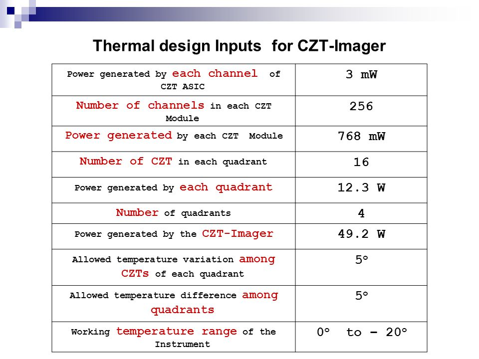Thermal design Inputs for CZT-Imager Power generated by each channel of CZT ASIC 3 mW Number of channels in each CZT Module 256 Power generated by eac