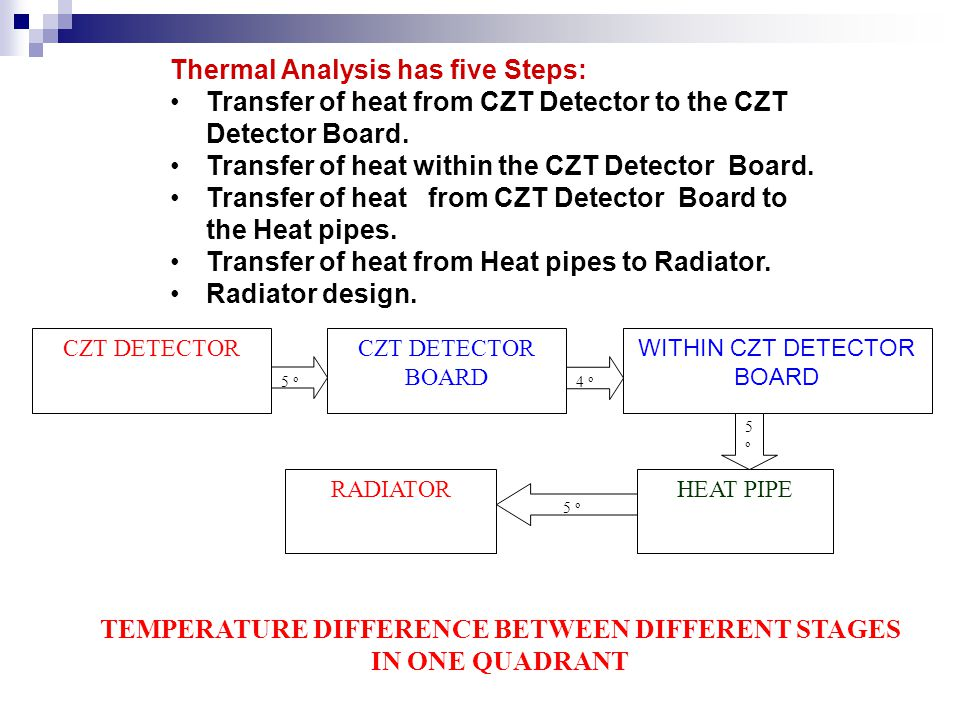 Transfer of heat from CZT Detector to the CZT Detector Board q = k A ΔT Where q = Power = 0.780 W, k = Thermal Conductivity of thermal epoxy = 0.08 W / cm 2 o K A = Area = 4 cm 2 ΔT = 0.78 / (0.08 * 4) = 2.42 o K If we consider factor of safety 2, it may be about 5 o K.