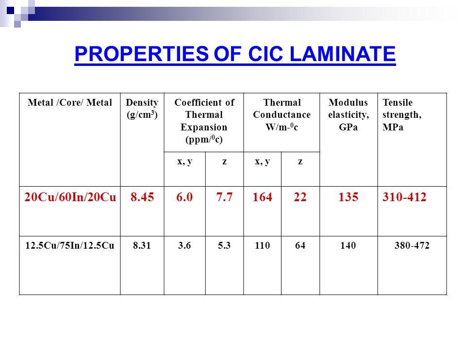 PROPERTIES OF CIC LAMINATE Metal /Core/ MetalDensity (g/cm 3 ) Coefficient of Thermal Expansion (ppm/ 0 c) Thermal Conductance W/m- 0 c Modulus elasti