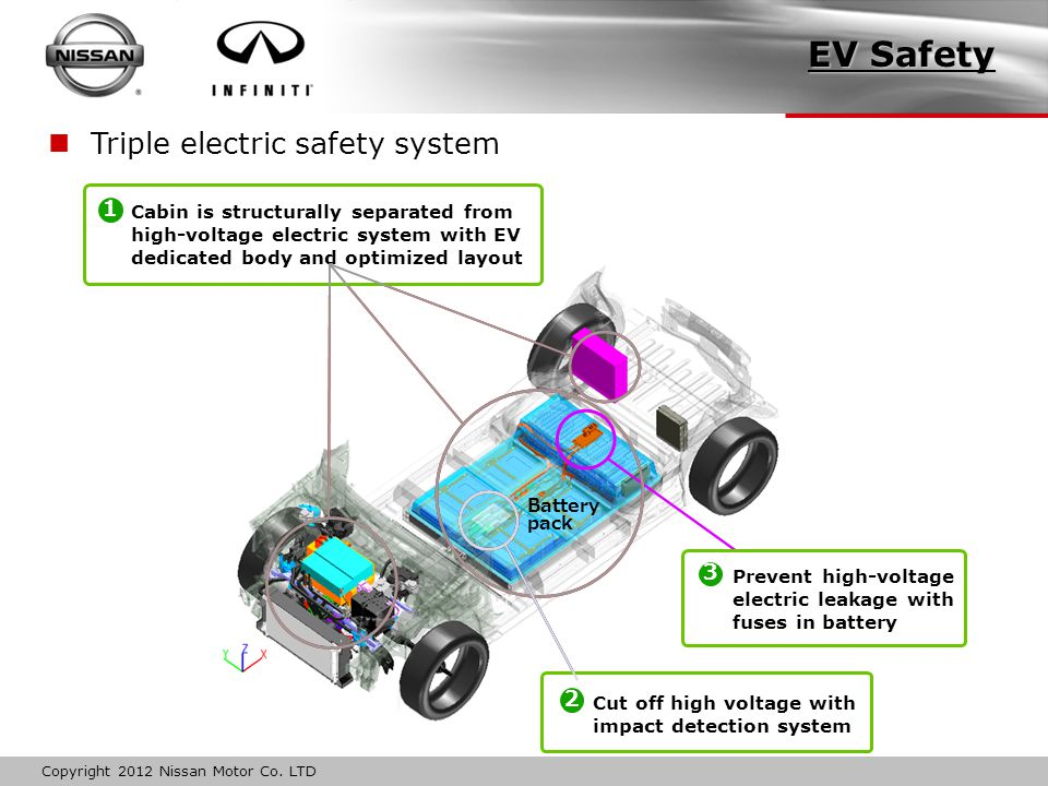 Copyright 2012 Nissan Motor Co. LTD Triple electric safety system Prevent high-voltage electric leakage with fuses in battery 3 Battery pack Cut off h