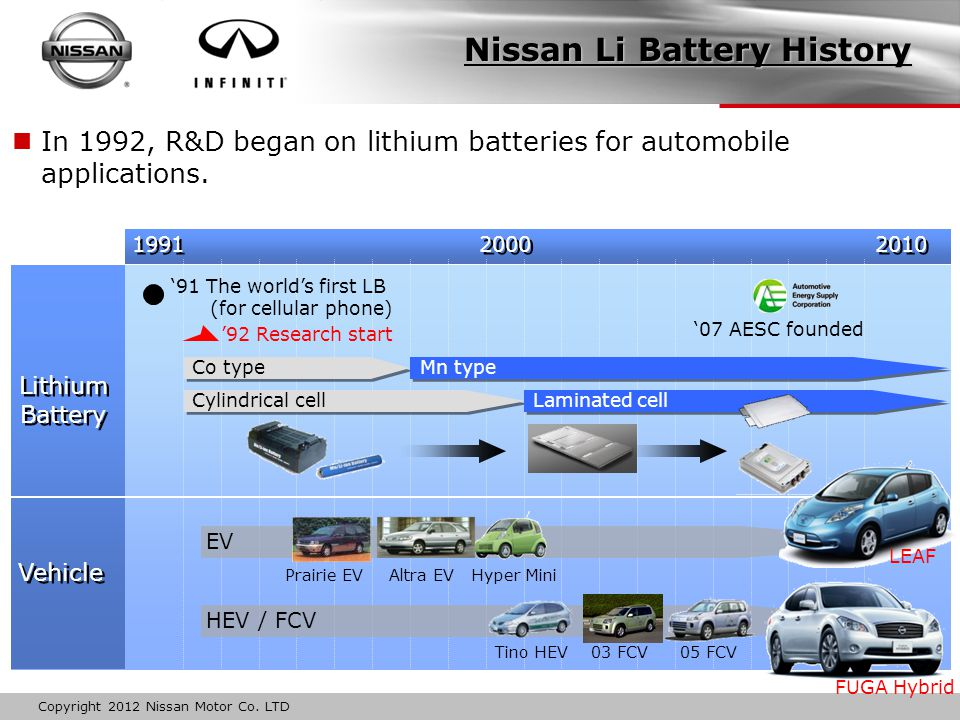 Copyright 2012 Nissan Motor Co. LTD In 1992, R&D began on lithium batteries for automobile applications. Lithium Battery Lithium Battery Vehicle '91 T