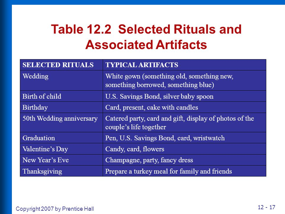 12 - 17 Copyright 2007 by Prentice Hall Table 12.2 Selected Rituals and Associated Artifacts SELECTED RITUALSTYPICAL ARTIFACTS WeddingWhite gown (some