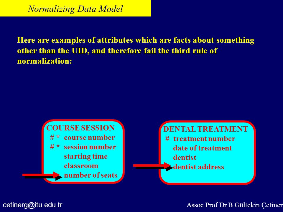 Assoc.Prof.Dr.B.Gültekin Çetiner Normalizing Data Model Here are examples of attributes which are facts about something other than the UID, and theref