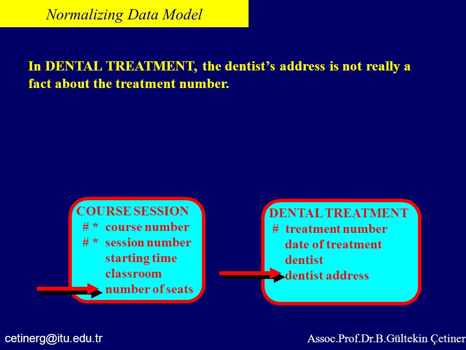 Assoc.Prof.Dr.B.Gültekin Çetiner Normalizing Data Model In DENTAL TREATMENT, the dentist's address is not really a fact about the treatment number. ce
