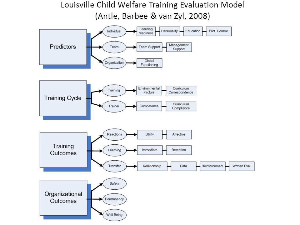 Louisville Child Welfare Training Evaluation Model (Antle, Barbee & van Zyl, 2008)