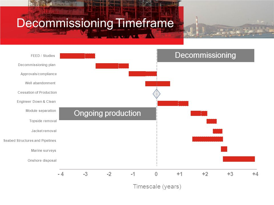Decommissioning Timeframe - 4 -3 -2 -1 0 +1 +2 +3 +4 Timescale (years) FEED / Studies Decommissioning plan Approvals/compliance Well abandonment Cessa