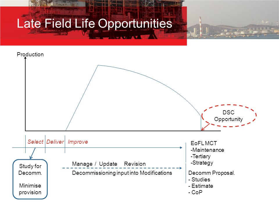 Production Late Field Life Opportunities Select Study for Decomm.