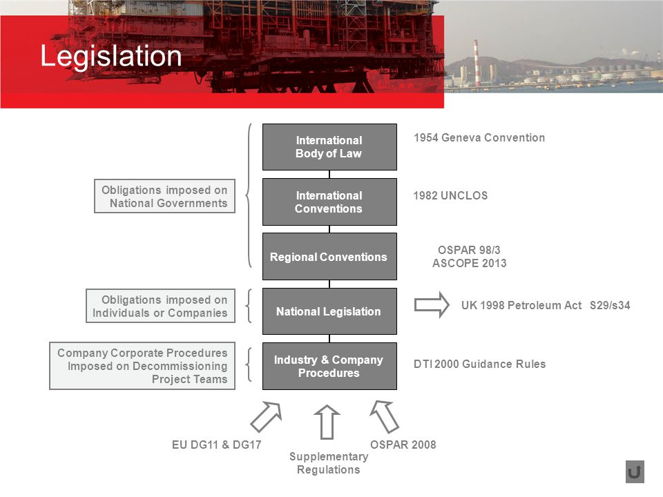 Legislation Obligations imposed on National Governments Obligations imposed on Individuals or Companies Company Corporate Procedures Imposed on Decommissioning Project Teams 1954 Geneva Convention 1982 UNCLOS OSPAR 98/3 ASCOPE 2013 UK 1998 Petroleum Act DTI 2000 Guidance Rules S29/s34 Supplementary Regulations EU DG11 & DG17 OSPAR 2008 International Body of Law International Conventions Regional Conventions National Legislation Industry & Company Procedures
