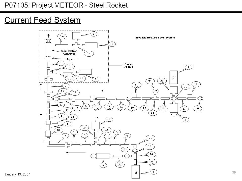 P07105: Project METEOR - Steel Rocket January 19, 2007 16 Current Feed System