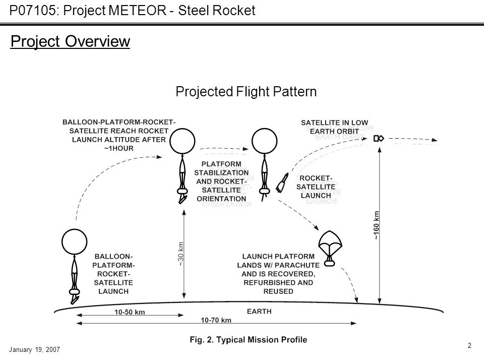 P07105: Project METEOR - Steel Rocket January 19, 2007 2 Project Overview Projected Flight Pattern