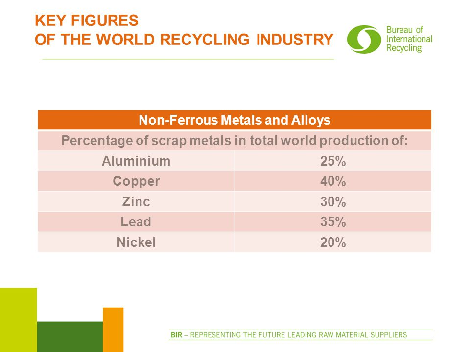 KEY FIGURES OF THE WORLD RECYCLING INDUSTRY Non-Ferrous Metals and Alloys Percentage of scrap metals in total world production of: Aluminium25% Copper40% Zinc30% Lead35% Nickel20%