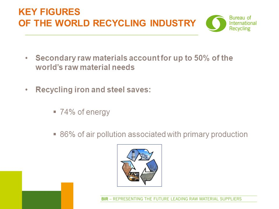 KEY FIGURES OF THE WORLD RECYCLING INDUSTRY Secondary raw materials account for up to 50% of the world's raw material needs Recycling iron and steel saves:  74% of energy  86% of air pollution associated with primary production