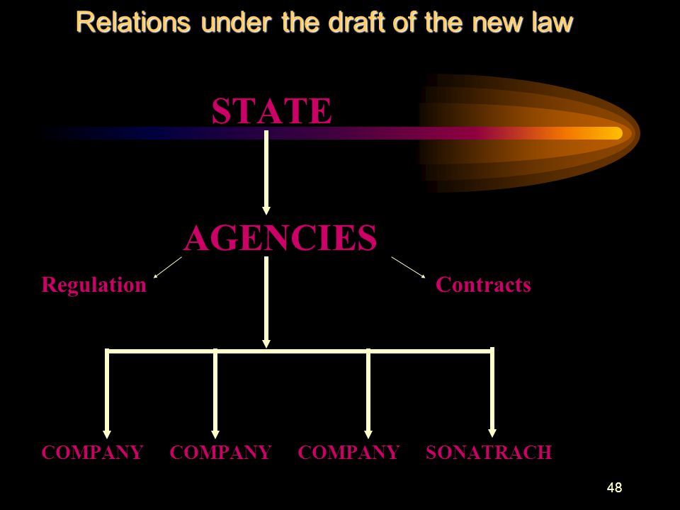 48 STATE AGENCIES Regulation Contracts COMPANY COMPANY COMPANY SONATRACH Relations under the draft of the new law