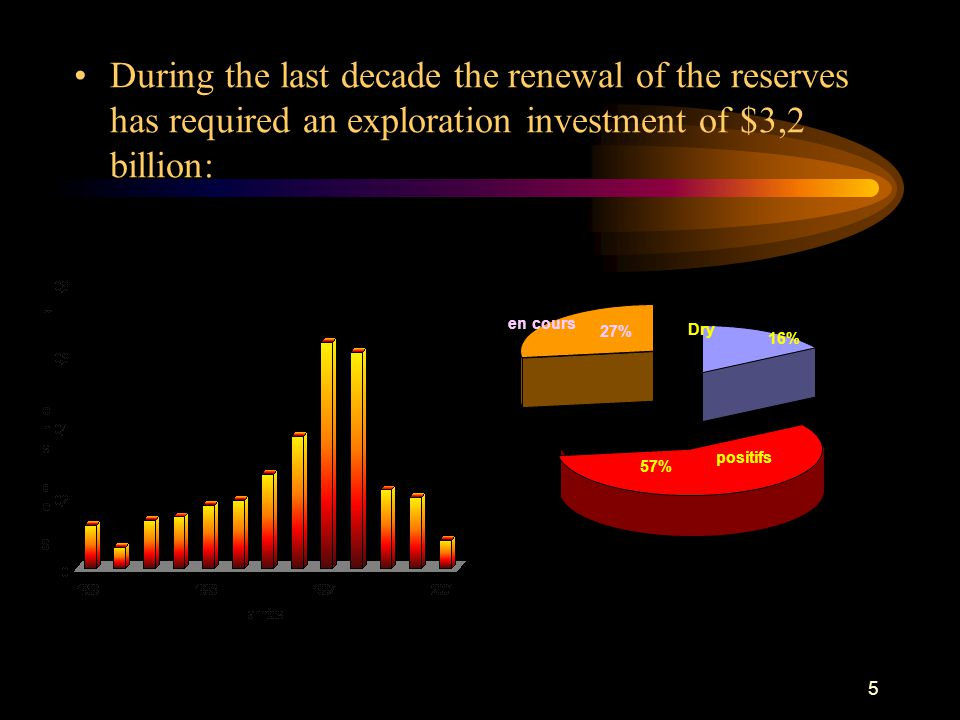 5 During the last decade the renewal of the reserves has required an exploration investment of $3,2 billion: $3,2 billion en cours 27% Dry 16% positif