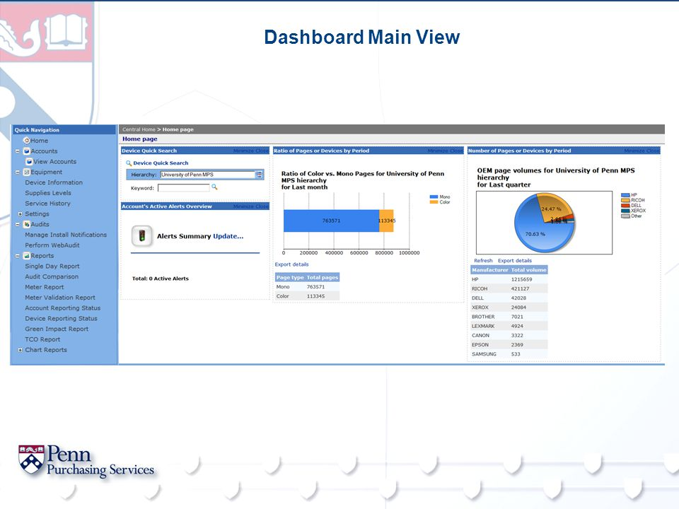 Dashboard Main View