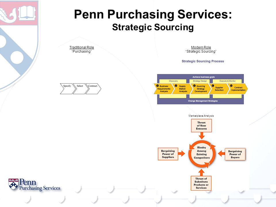 Traditional Role Purchasing Penn Purchasing Services: Strategic Sourcing Modern Role Strategic Sourcing Marketplace Analysis