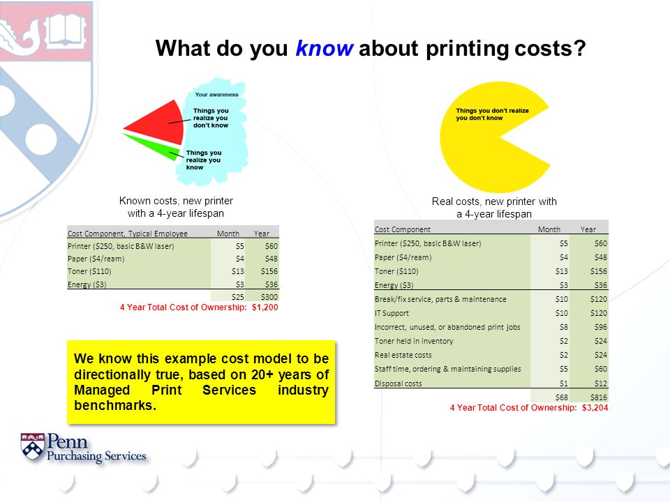 What do you know about printing costs? Cost Component, Typical EmployeeMonthYear Printer ($250, basic B&W laser)$5$60 Paper ($4/ream)$4$48 Toner ($110