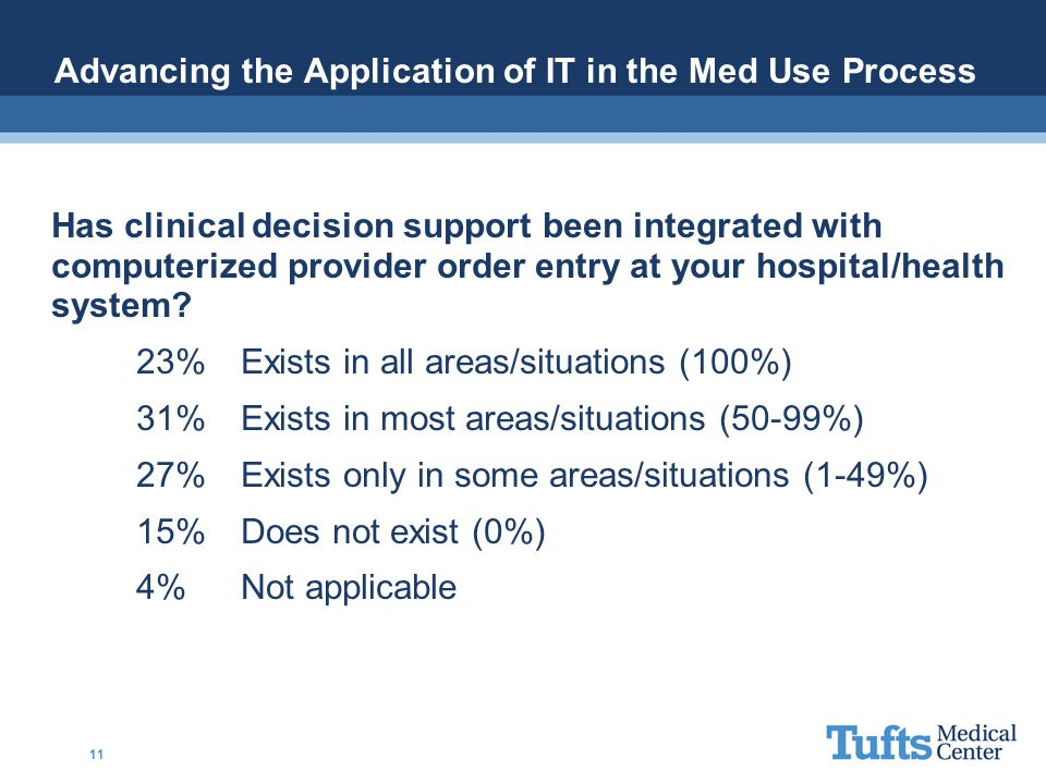 Advancing the Application of IT in the Med Use Process Has clinical decision support been integrated with computerized provider order entry at your ho