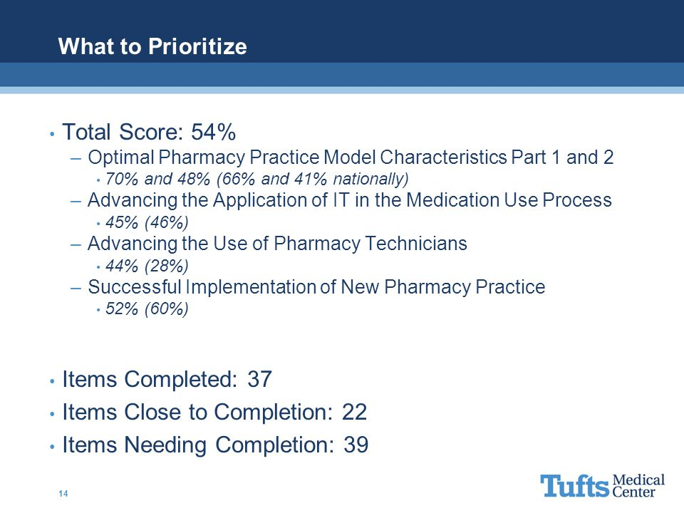What to Prioritize Total Score: 54% –Optimal Pharmacy Practice Model Characteristics Part 1 and 2 70% and 48% (66% and 41% nationally) –Advancing the