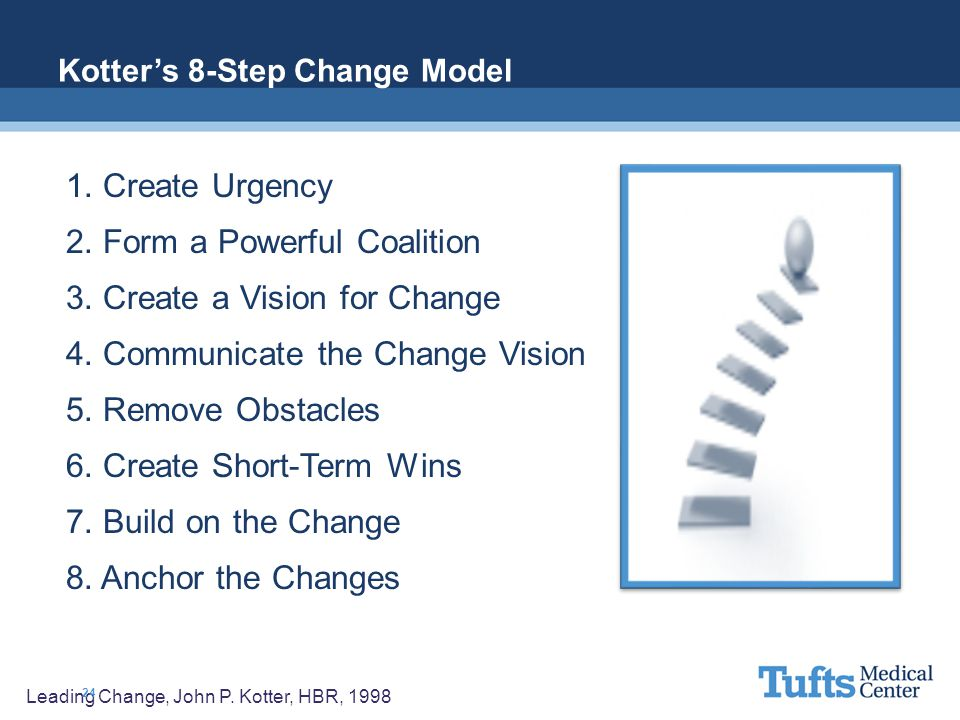 1. Create Urgency 2. Form a Powerful Coalition 3. Create a Vision for Change 4. Communicate the Change Vision 5. Remove Obstacles 6. Create Short-Term