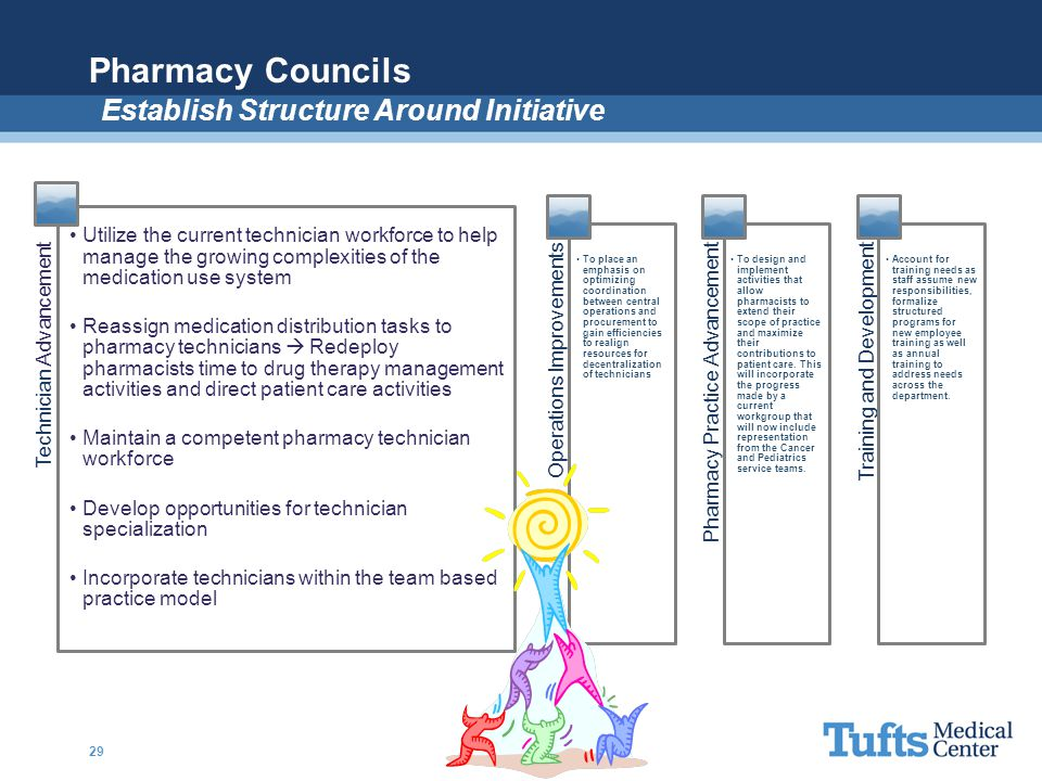 Pharmacy Councils 29 Technician Advancement Utilize the current technician workforce to help manage the growing complexities of the medication use sys