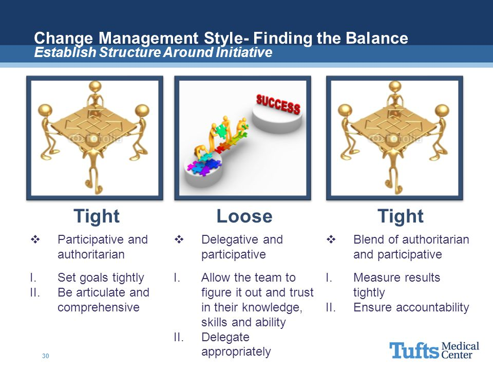 Change Management Style- Finding the Balance Establish Structure Around Initiative TightLooseTight  Participative and authoritarian  Delegative and