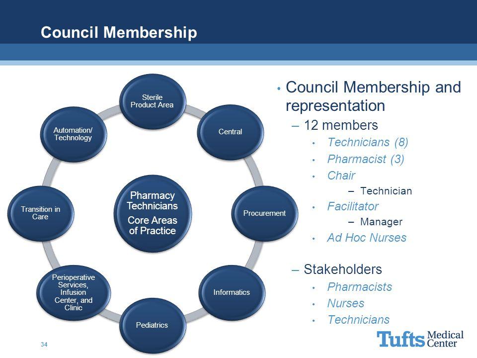 Council Membership Council Membership and representation –12 members Technicians (8) Pharmacist (3) Chair –Technician Facilitator –Manager Ad Hoc Nurs