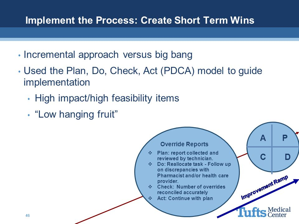 Implement the Process: Create Short Term Wins Override Reports  Plan: report collected and reviewed by technician.  Do: Reallocate task - Follow up